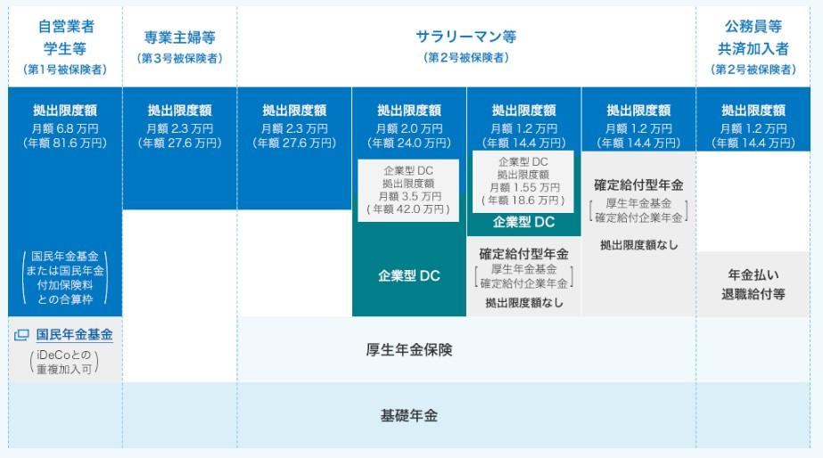 iDeCo加入資格
