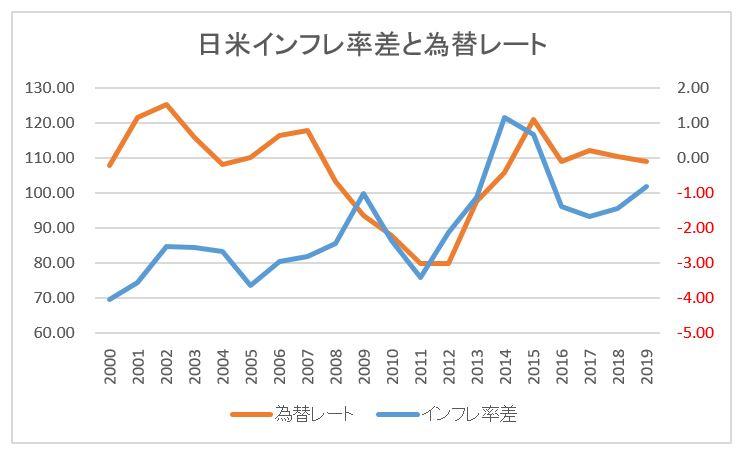 日米インフレ率と為替レートのグラフ