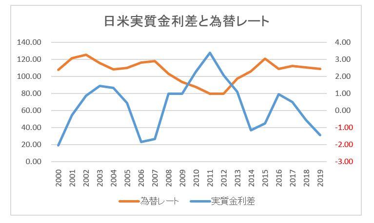 日米実質金利差とグラフ