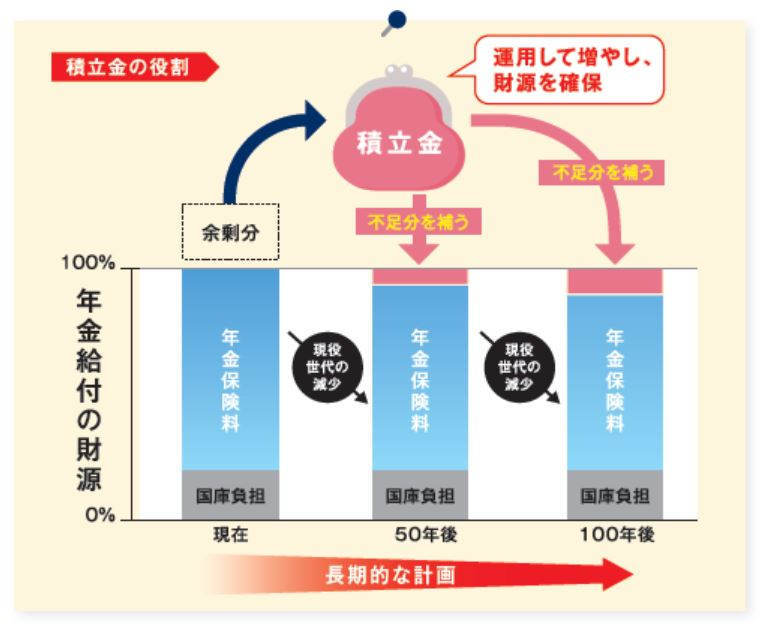 年金積立金の役割