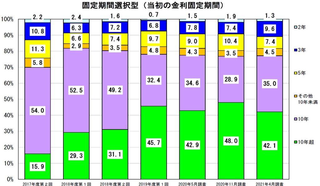 固定金利住宅ローン利用者の選んだ金利タイプグラフ