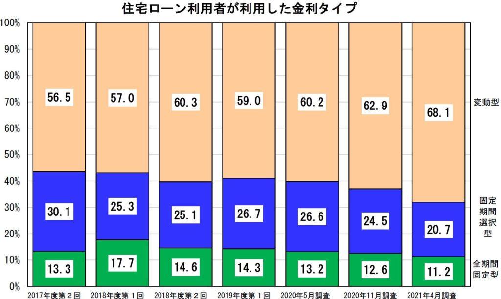 住宅ローン利用者の選んだ金利タイプグラフ