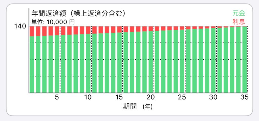 元利均等返済の返済イメージ(金利0.5%)