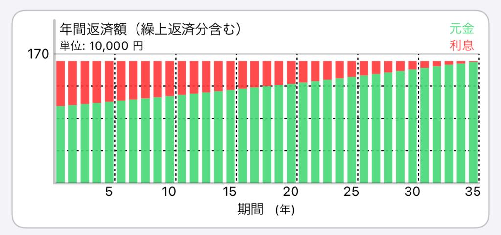 元利均等返済の返済イメージ(金利1.3%)