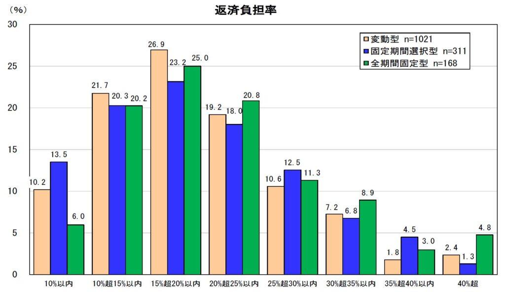 返済負担率グラフ