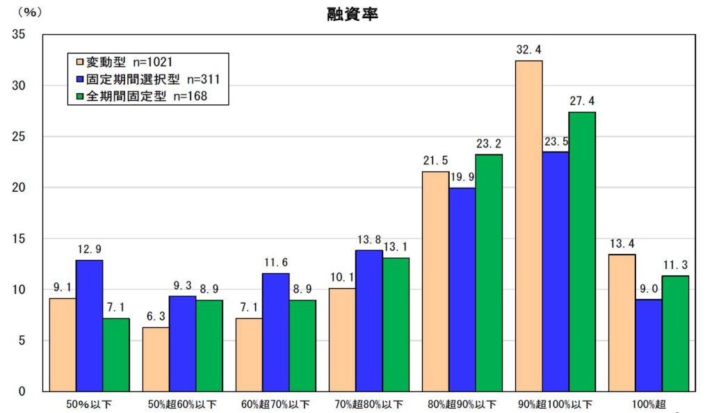 物件価格に対する融資の割合のグラフ